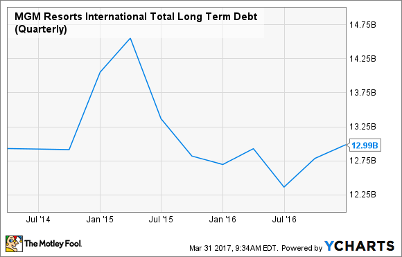 MGM Total Long Term Debt (Quarterly) Chart