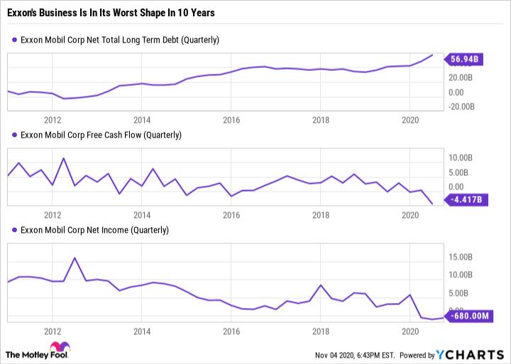 XOM Net Total Long Term Debt (Quarterly) Chart