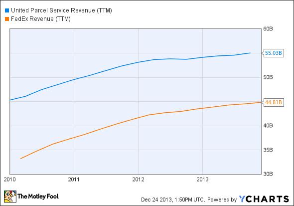 UPS Revenue (TTM) Chart