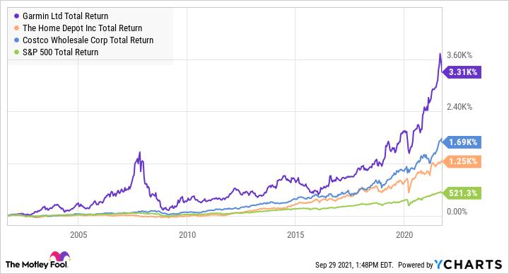 GRMN Total Return Level Chart