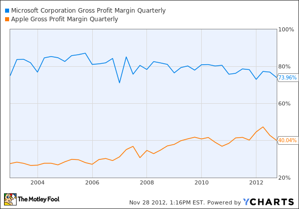 MSFT Gross Profit Margin Quarterly Chart