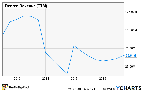 RENN Revenue (TTM) Chart