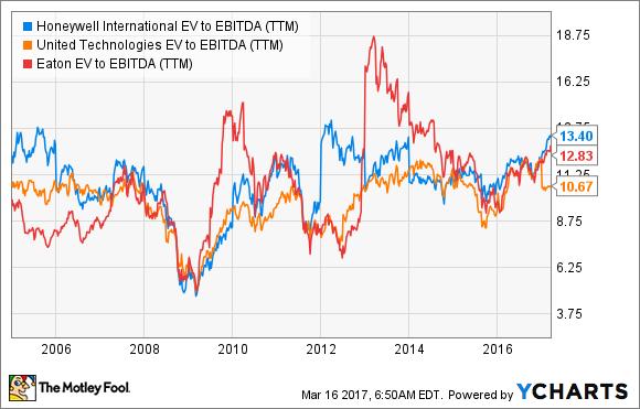 HON EV to EBITDA (TTM) Chart