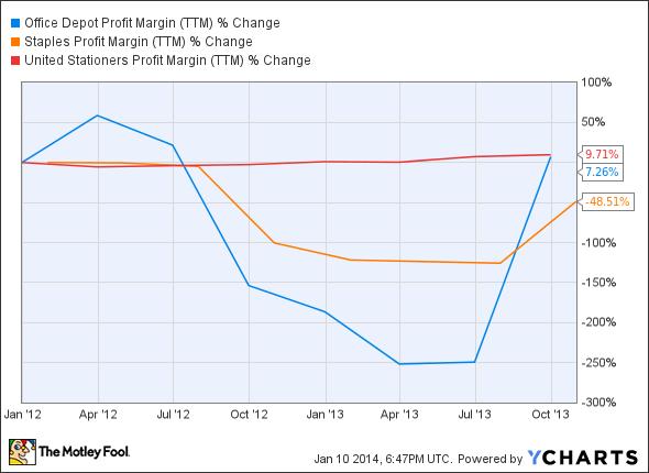 ODP Profit Margin (TTM) Chart