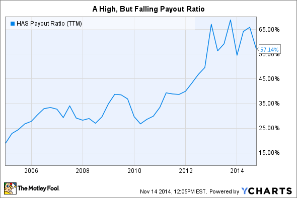 HAS Payout Ratio (TTM) Chart