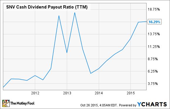 SNV Cash Dividend Payout Ratio (TTM) Chart