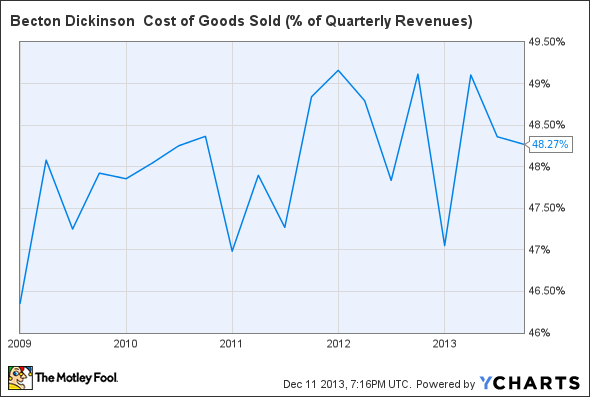 BDX Cost of Goods Sold (% of Quarterly Revenues) Chart