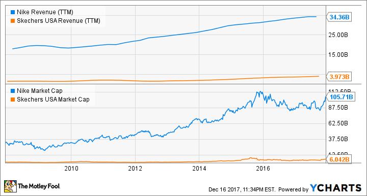 NKE Revenue (TTM) Chart