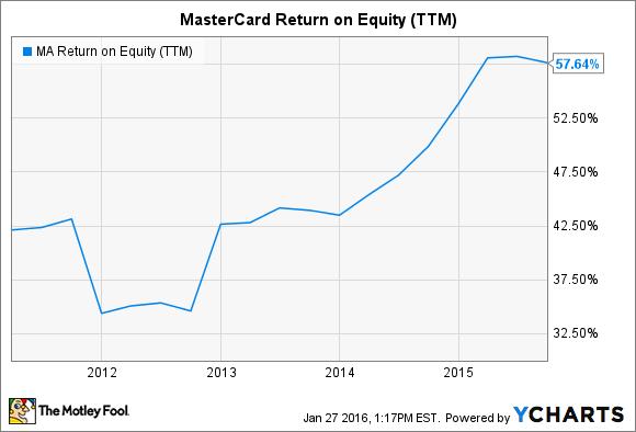 MA Return on Equity (TTM) Chart