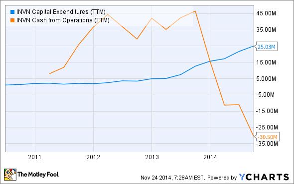 INVN Capital Expenditures (TTM) Chart