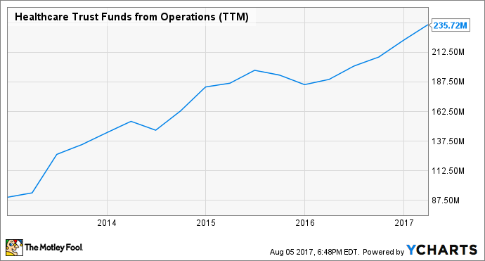 HTA Funds from Operations (TTM) Chart
