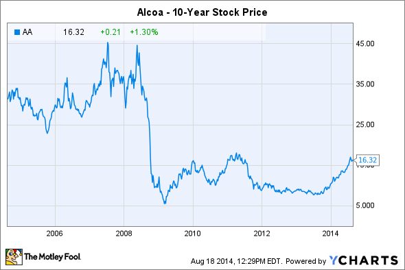 Stock Quote Alcoa Amusing Is It Time To Buy Alcoa Stock  The Motley Fool