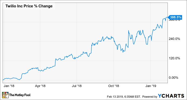 Why Twilio Is My Top Stock for 2019 | The Motley Fool