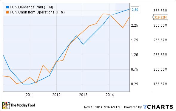 FUN Dividends Paid (TTM) Chart