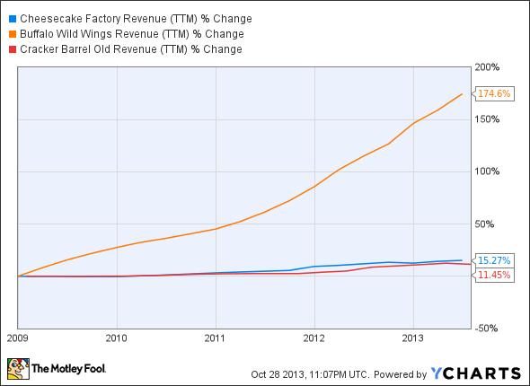 CAKE Revenue (TTM) Chart