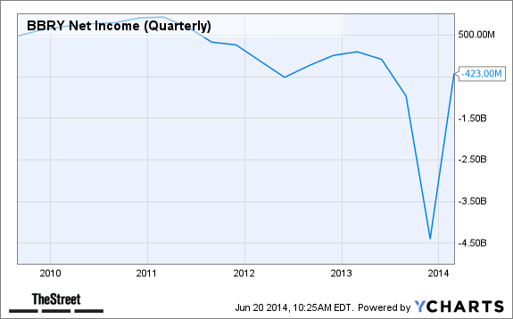 BBRY Net Income (Quarterly) Chart