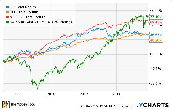 TIP Total Return Price Chart