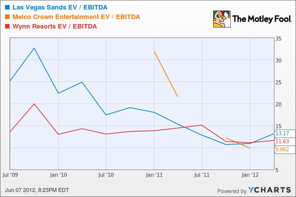 LVS EV / EBITDA Chart