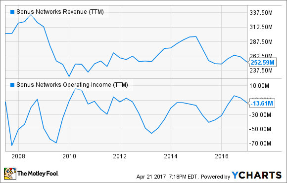 SONS Revenue (TTM) Chart