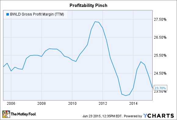 BWLD Gross Profit Margin (TTM) Chart