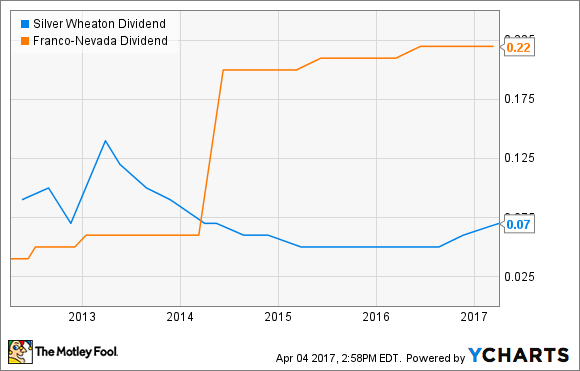 SLW Dividend Chart