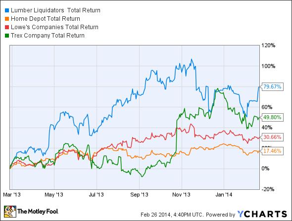 LL Total Return Price Chart