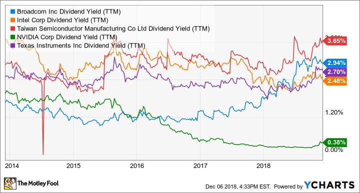 AVGO Dividend Yield (TTM) Chart