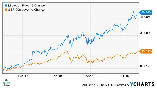 微软股票可能因强劲的云销售而上涨10%