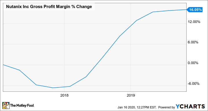 NTNX Gross Profit Margin Chart