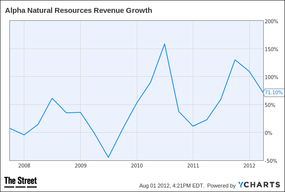 ANR Revenue Growth Chart