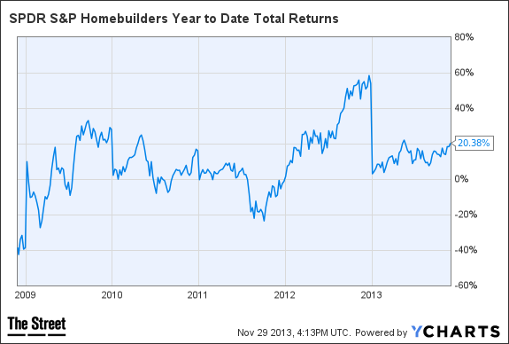 XHB Year to Date Total Returns Chart