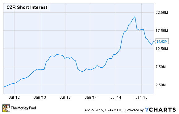 CZR Short Interest Chart