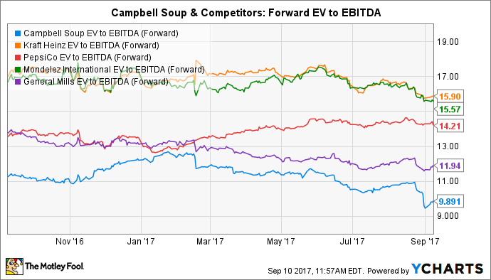 CPB EV to EBITDA (Forward) Chart