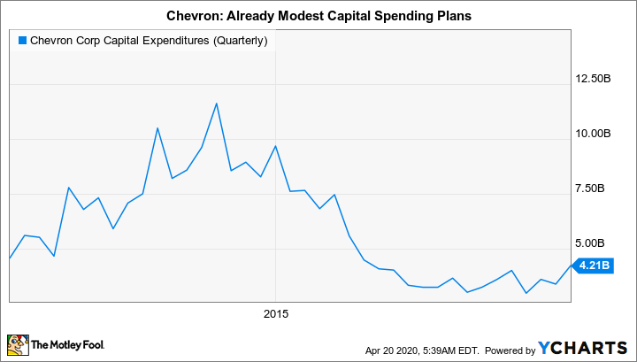 CVX Capital Expenditures (Quarterly) Chart