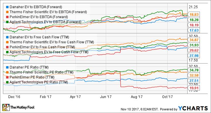 DHR EV to EBITDA (Forward) Chart