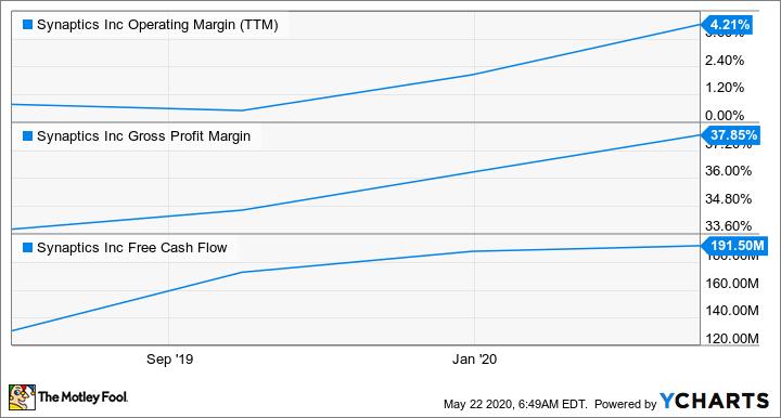 SYNA Operating Margin (TTM) Chart