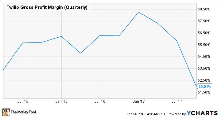 TWLO Gross Profit Margin (Quarterly) Chart