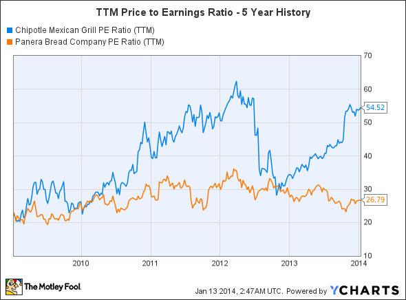 CMG PE Ratio (TTM) Chart