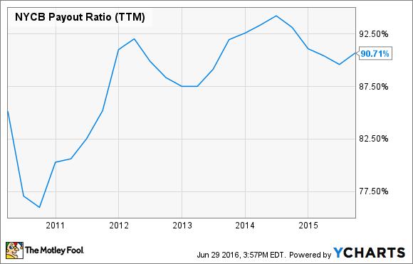 NYCB Payout Ratio (TTM) Chart
