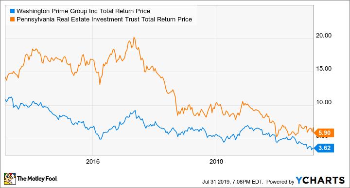 WPG Total Return Price Chart