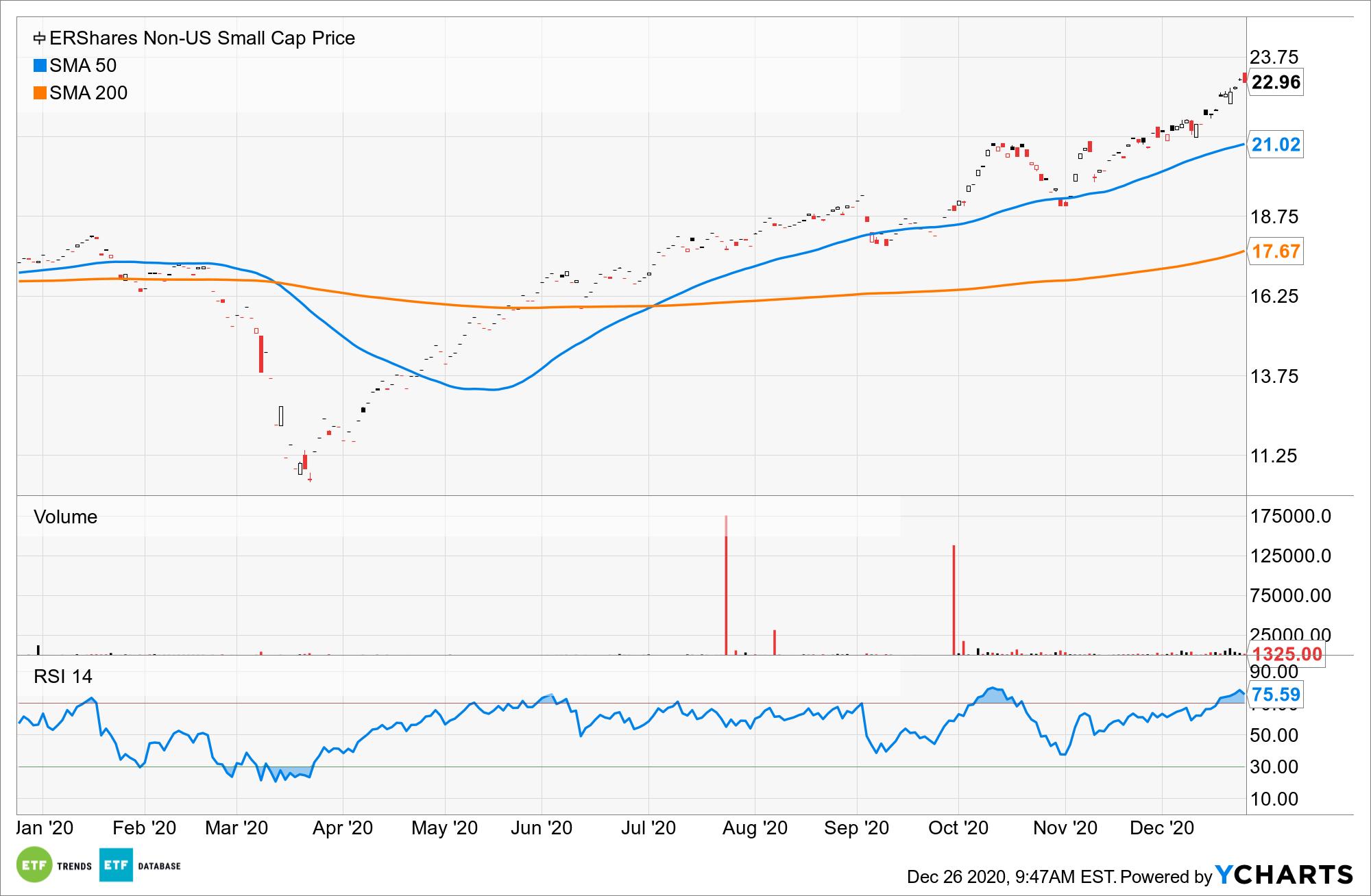 ERSX Chart