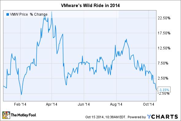 VMW Chart
