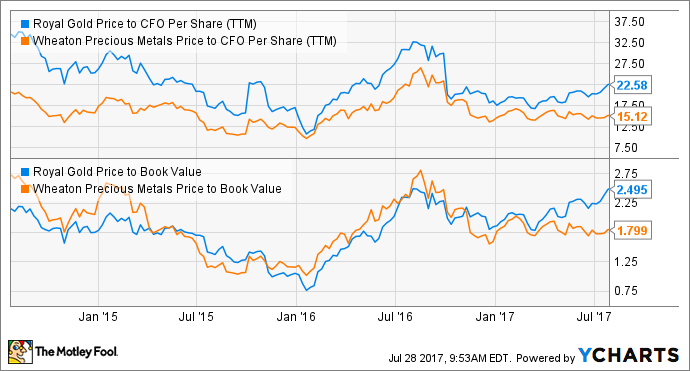 RGLD Price to CFO Per Share (TTM) Chart