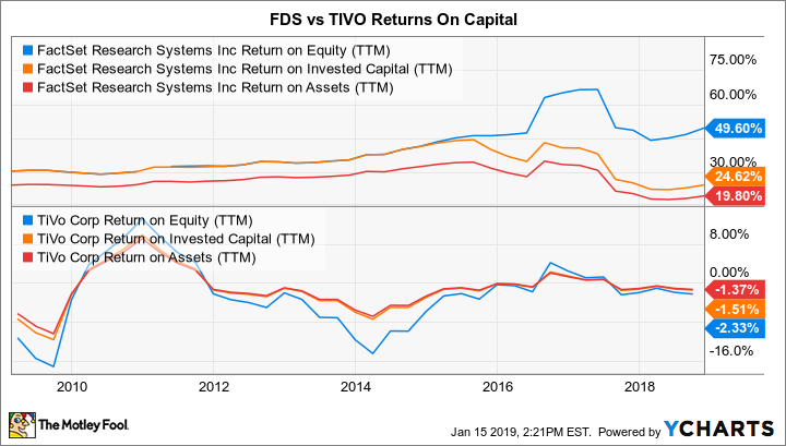 FDS Return on Equity (TTM) Chart