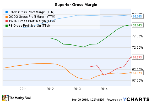 LNKD Gross Profit Margin (TTM) Chart