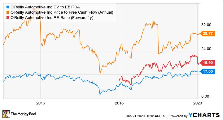 ORLY EV to EBITDA Chart