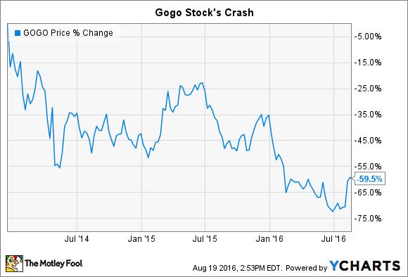 GOGO Chart