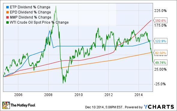 ETP Dividend Chart