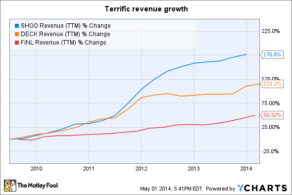 SHOO Revenue (TTM) Chart