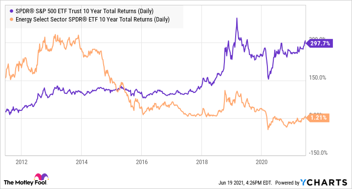 SPY 10 Year Total Returns (Daily) Chart